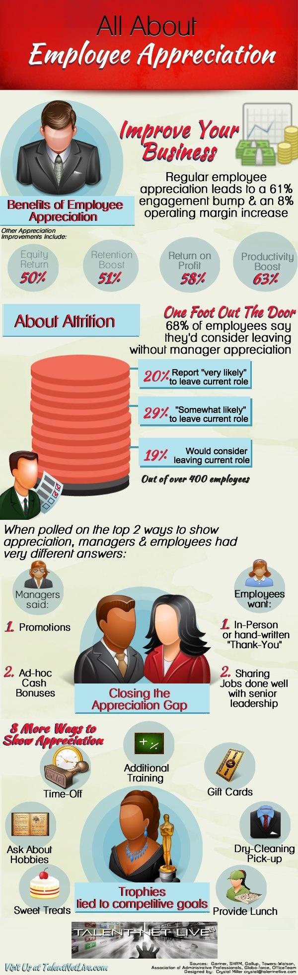 employee appreciation infographics