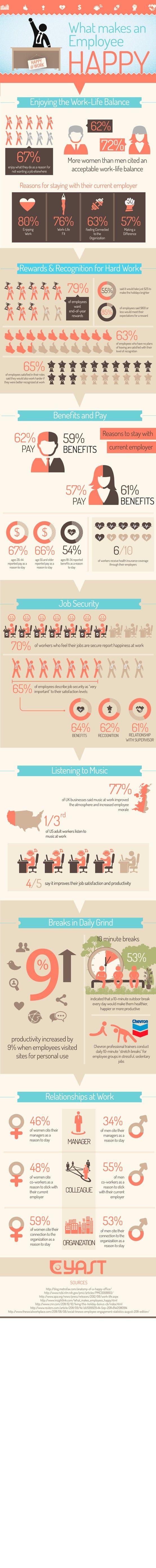 employee managment infographics